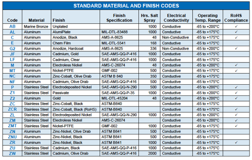Waterproof computer Mil Spec connector finishes and materials