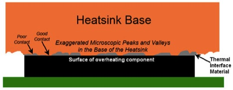 Diagram of heat-sink and thermal paste